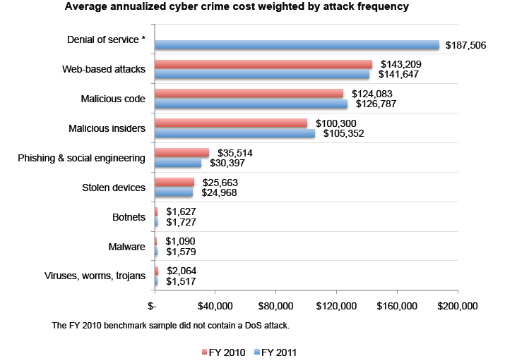 development and impact of cyber crime With new and emerging security threats developing every day, much has been  written about the online crime landscape the norton cyber security insights.