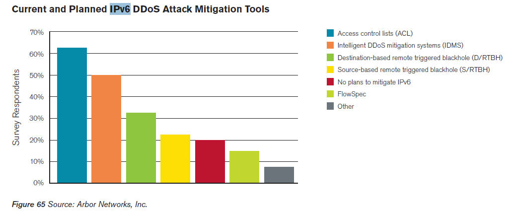 DDoS Attacks: An Excuse to Talk About IPv6 Security