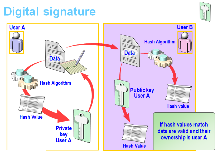 digital signatures A digital signature can be thought of as a numerical value, represented as a sequence of characters, and computed using a mathematical formula.