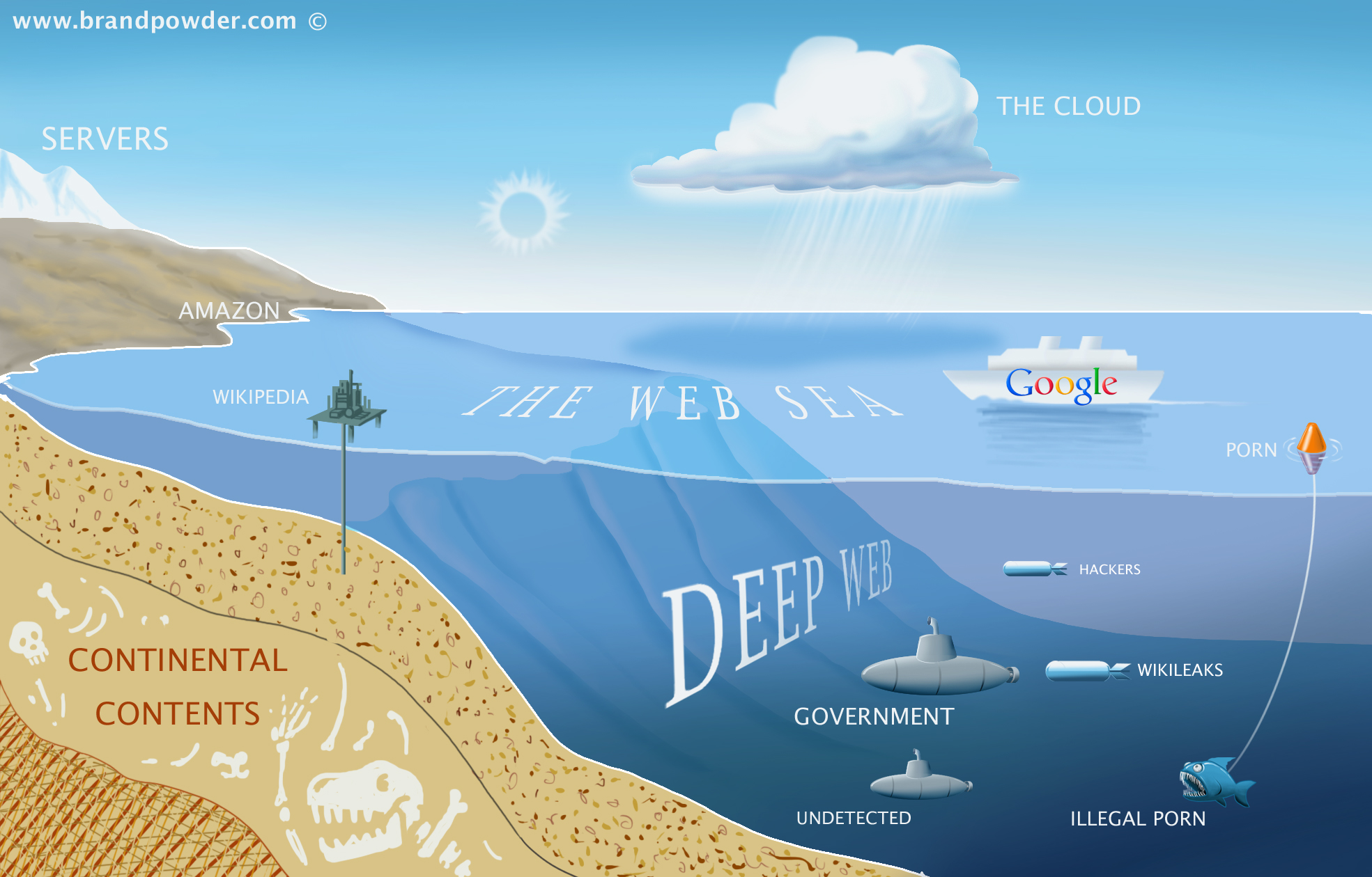 What is the deep web a first trip into the abyss security what is the deep web a first trip into the abyss security affairssecurity affairs ccuart Gallery