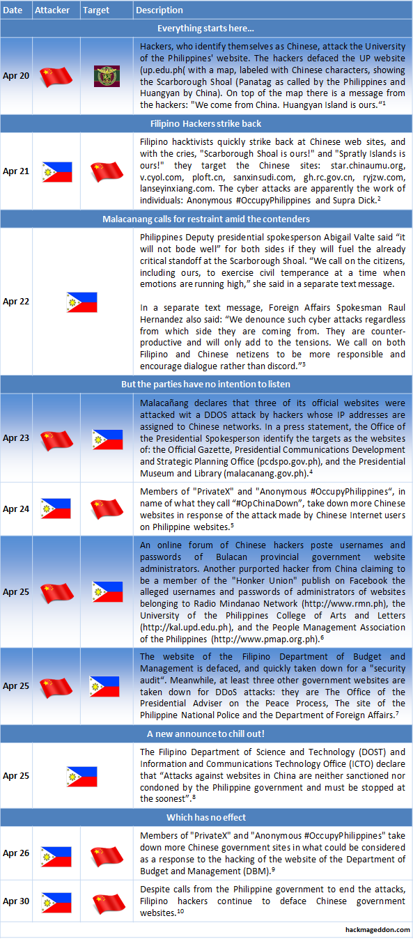 china vs philippines Free-opinioncom is created for people who are aware of the events in their city, country, continent or world here you can create a question which may be important.