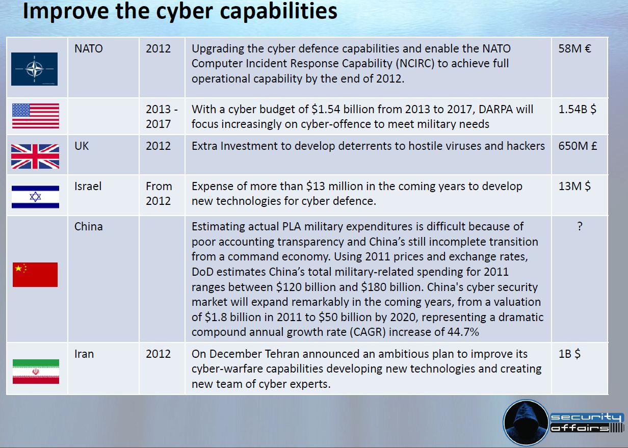 ' ' from the web at 'http://securityaffairs.co/wordpress/wp-content/uploads/2012/10/CyberThreatSummitSlide.jpg'