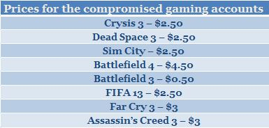 Underground Prices Compromised gaming Accounts