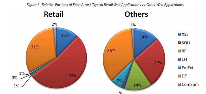 hack the Nasdaq Web Application Attack Report Retailer Incidents