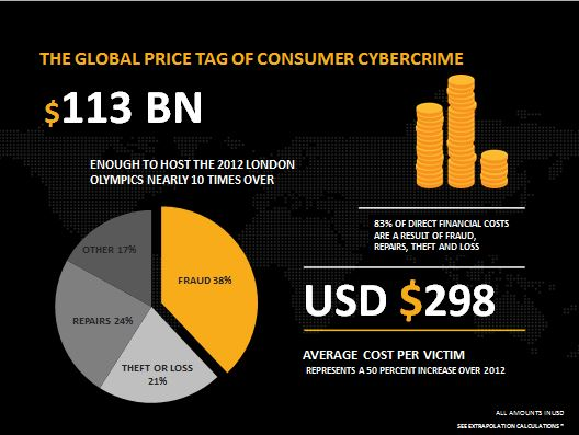Global cybercrime costs $600 billion annually – study | by ...