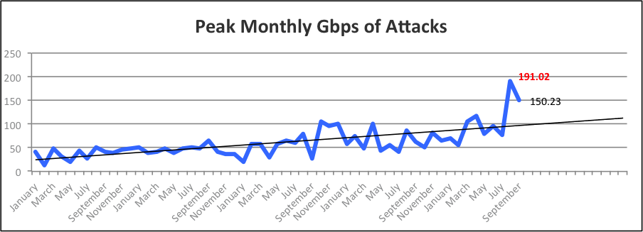 DDoS Q3 2013 Atlas Peak_Monthly_Gbps