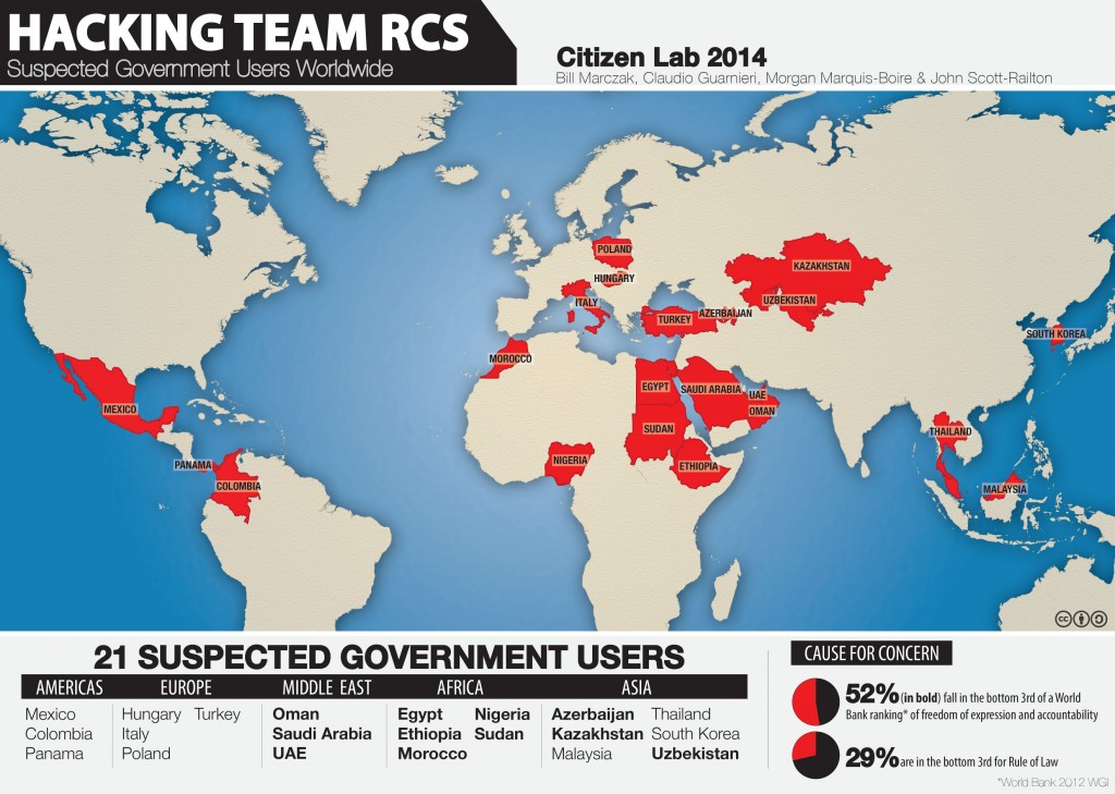 Hacking Team RCS alleged clients Milano tool