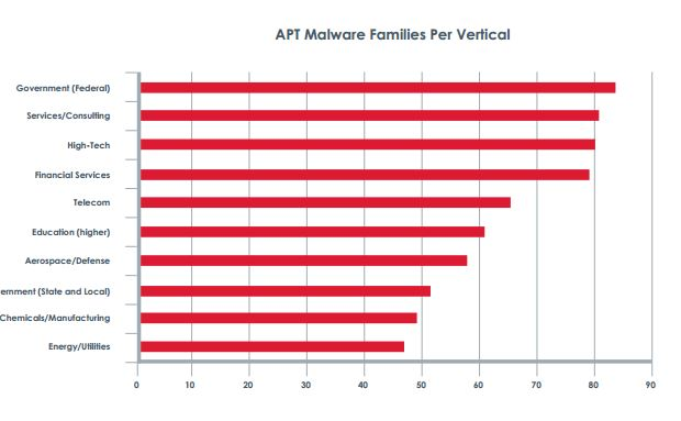 FireEye 2013 Advanced Threat Report Final2