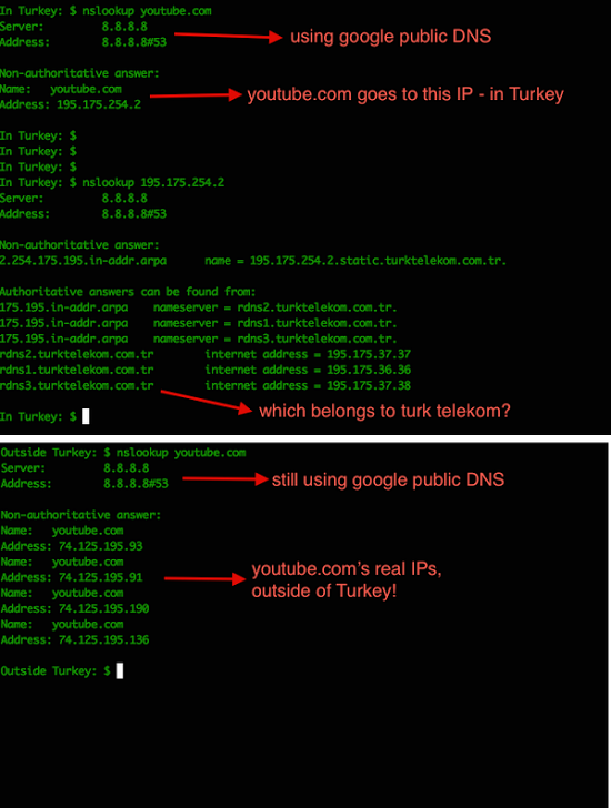 Google DNS hijacked Turkish ISPs