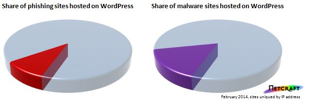 Netcraft WordPress installations phishing malware