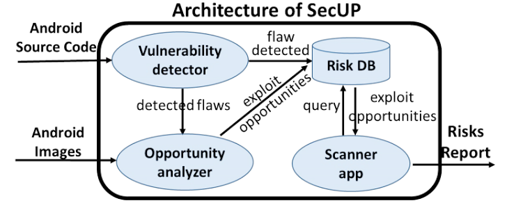 Pileup flaws SecUP Scanner