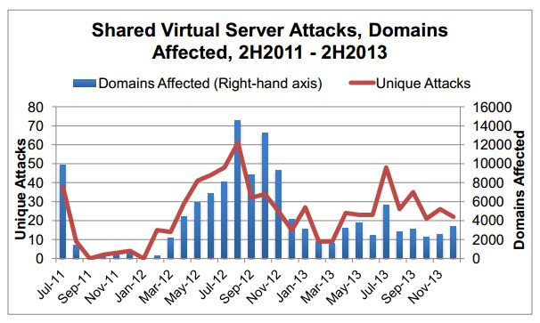 APWG report H2 2013 shared server attacks
