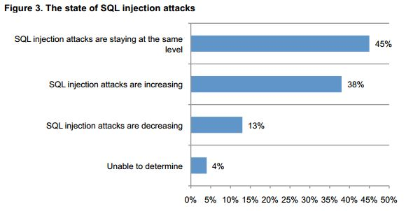 The SQL Injection attacks Threat Study 2