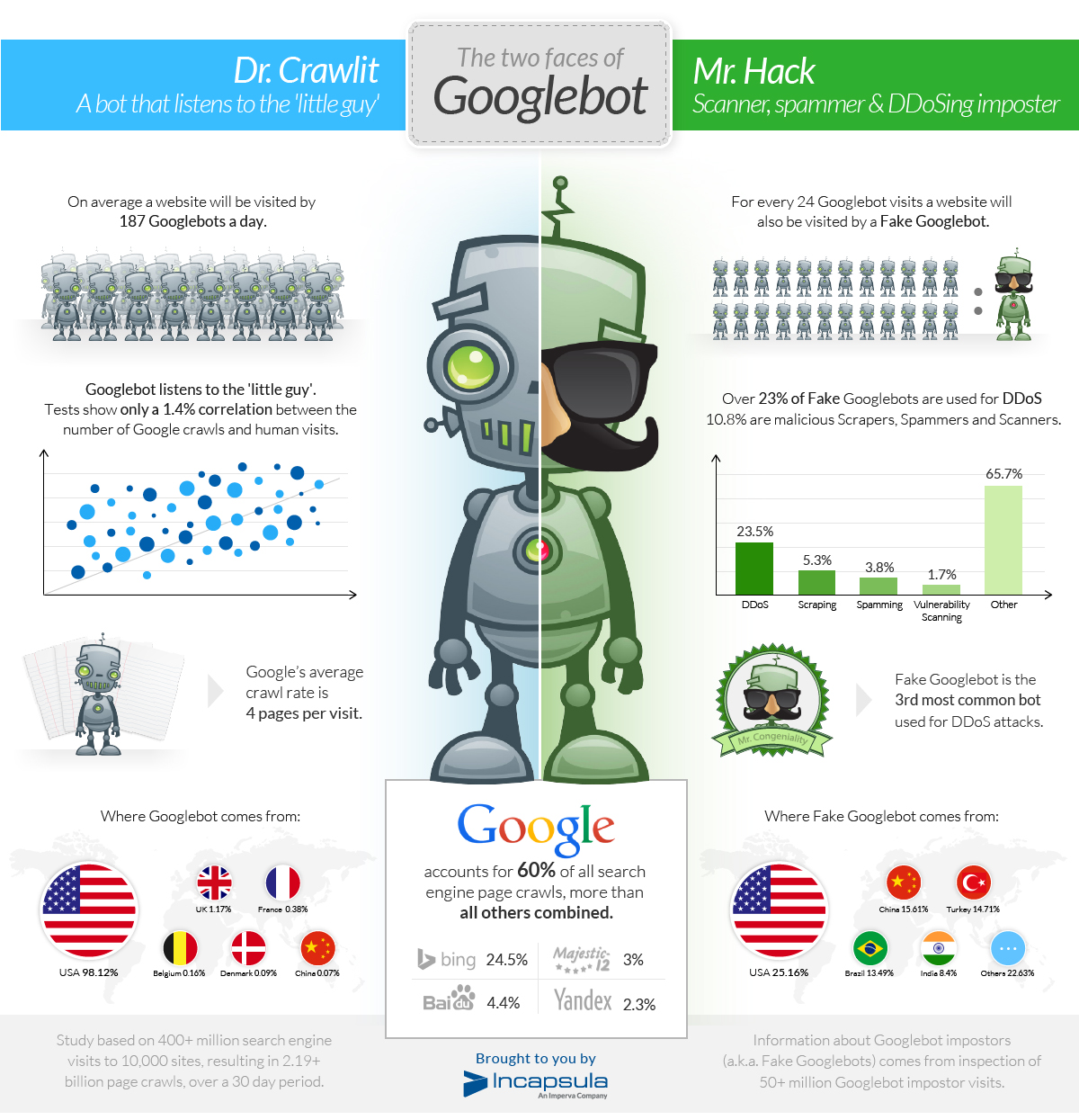 Fake Googlebots used to run application-layer DDoS | Security Affairs