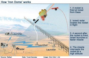 iron dome how works