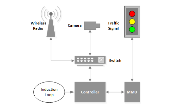 Hacking traffic light systems