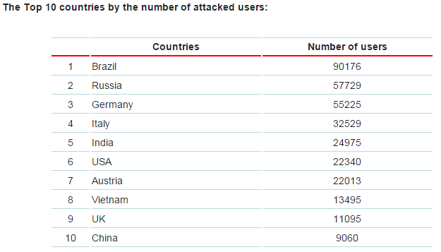 Brazil infections - Top 10 countries