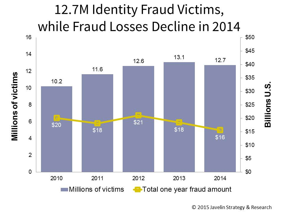 identity theft increasing each year The number of people falling victim to identity theft in the uk  said identity crime was a growing menace that costs people in the uk billions of pounds every year.
