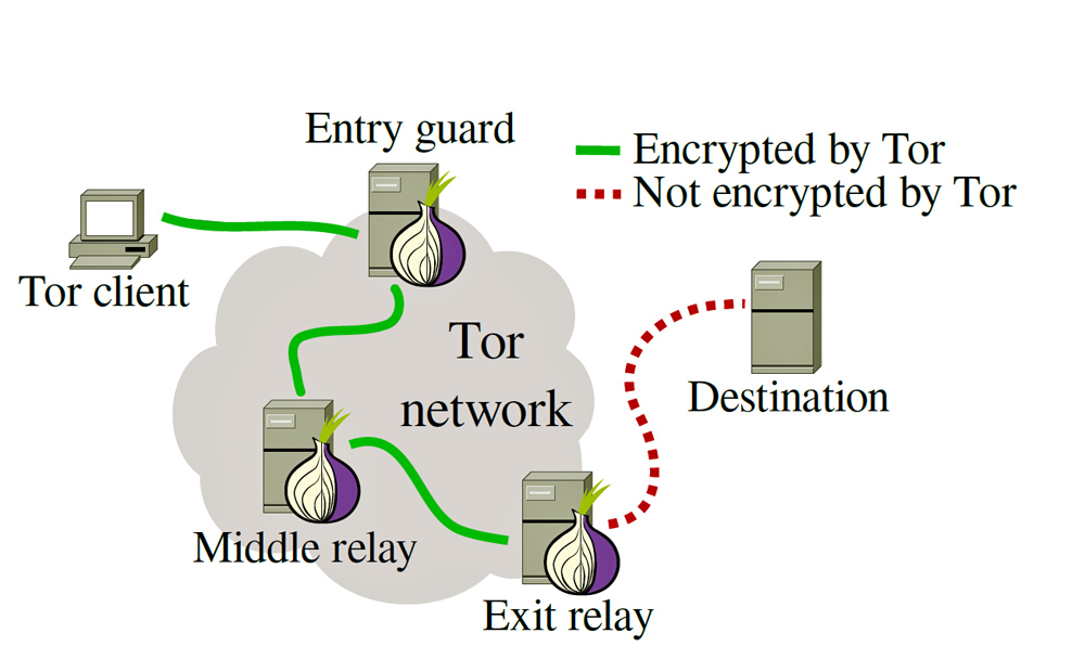 MPs Try to Ban Tor network for the Common Good, but Raise ...
