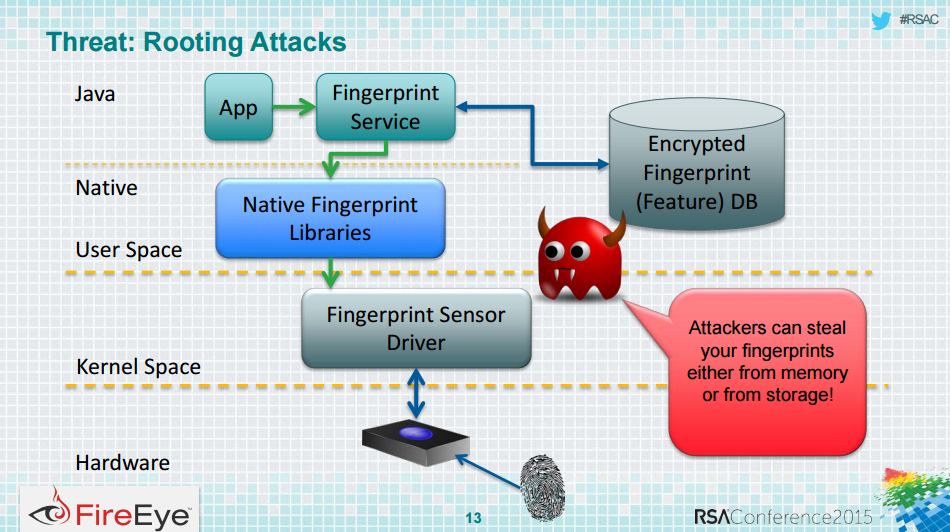 Samsung Galaxy S5 vulnerability allows hackers to steal fingerprints