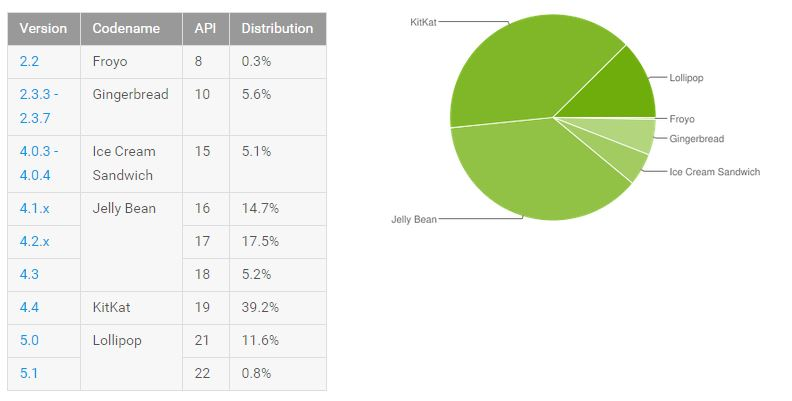 Android versions CVE-2015-3823