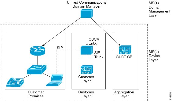 Cisco Unified CDM platform open to cyber attacks