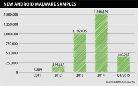 GDATA on Android malware. 4,900 new strains discovered every day