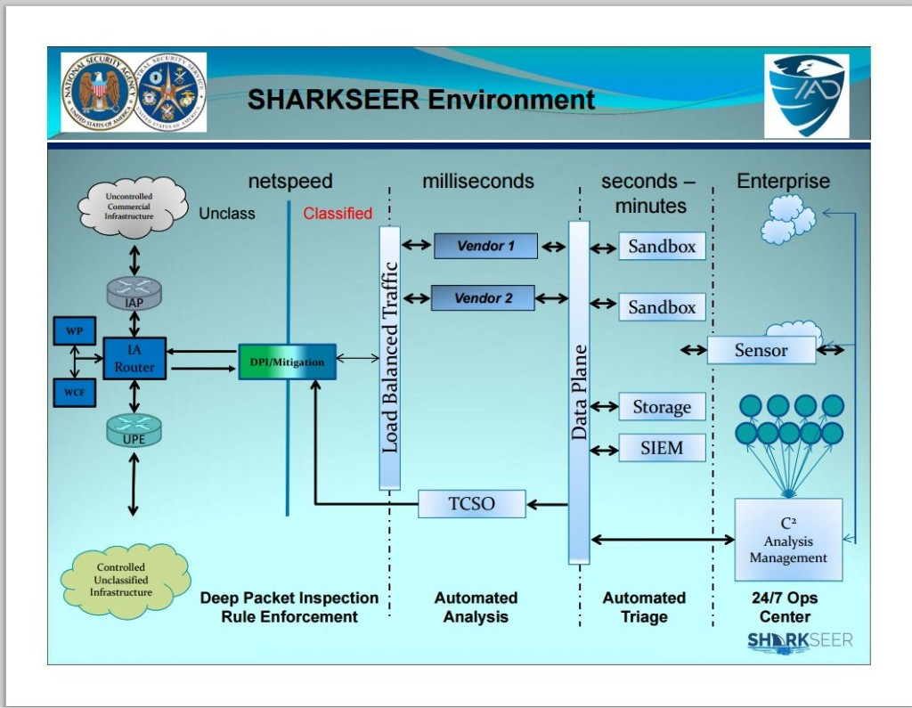NSA Sharkseer program slide 2