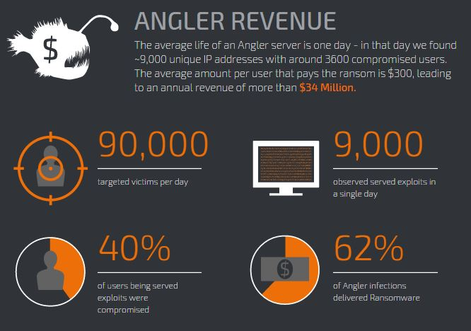 'exploit kits angler details revenues' from the web at 'http://securityaffairs.co/wordpress/wp-content/uploads/2015/10/angler-exploit-kit-exploit-details-revenues.jpg'