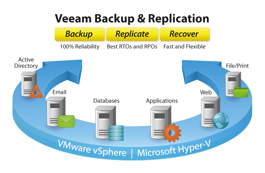 Time to update your Veeam to fix a VeeamVixProxy Vulnerability