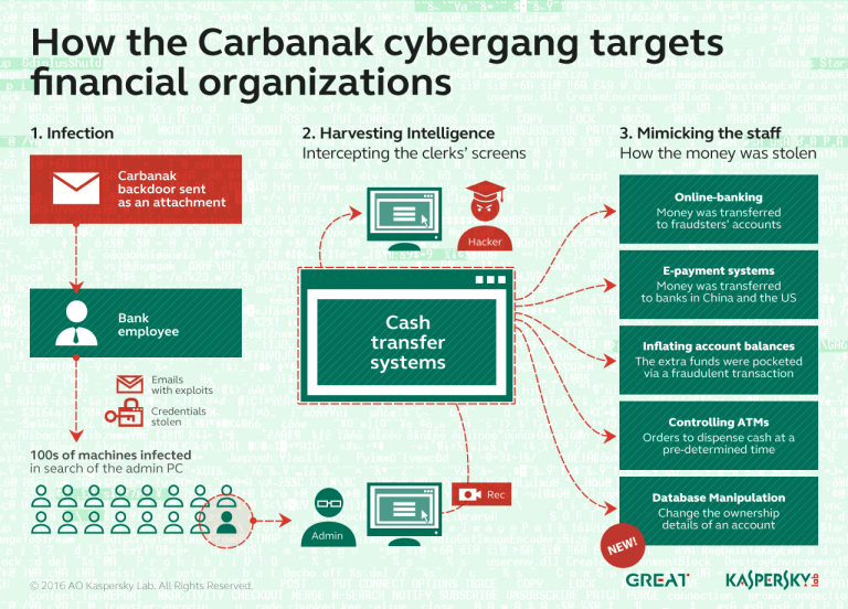 Carbanak cybergang is back and it is not alone