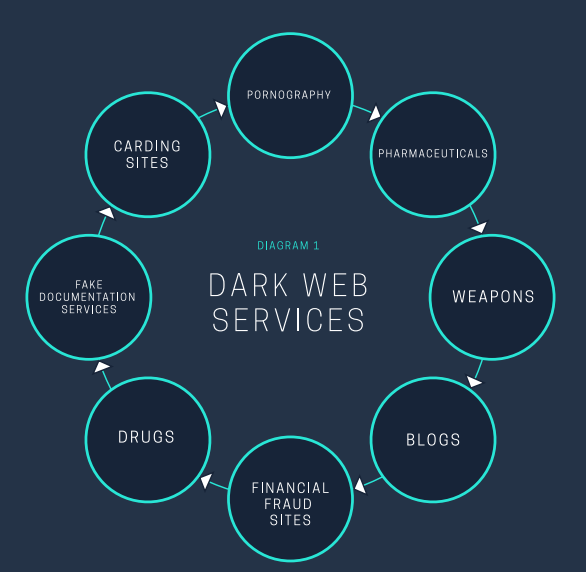 Mapping the Dark Web searching for illegal contentSecurity ...