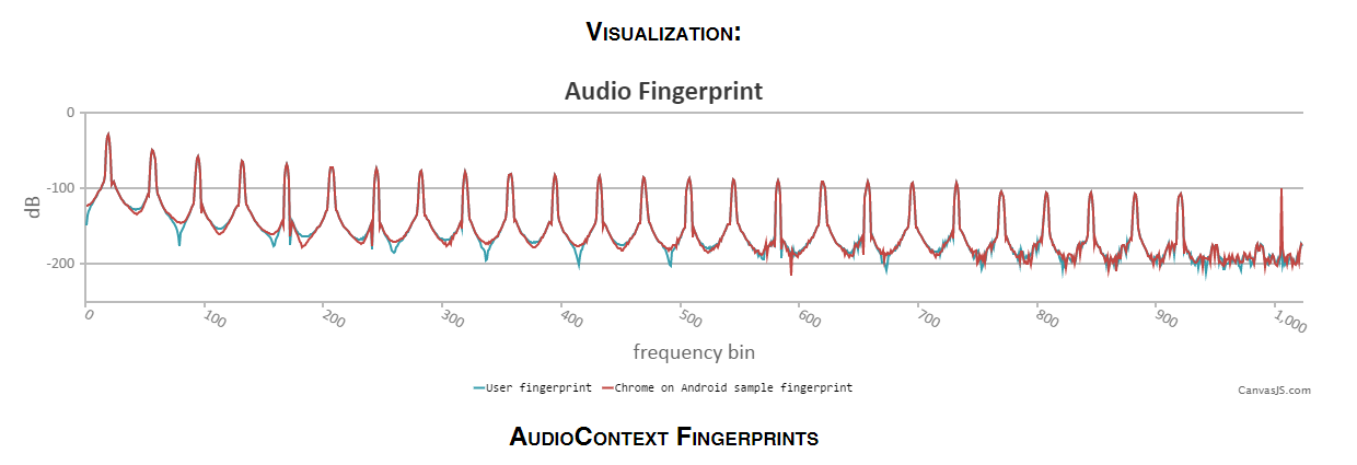 Audio fingerprinting being used to track Internet users