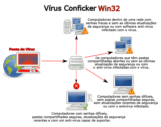 Conficker The Malware With The Most Wide Spread Diffusion