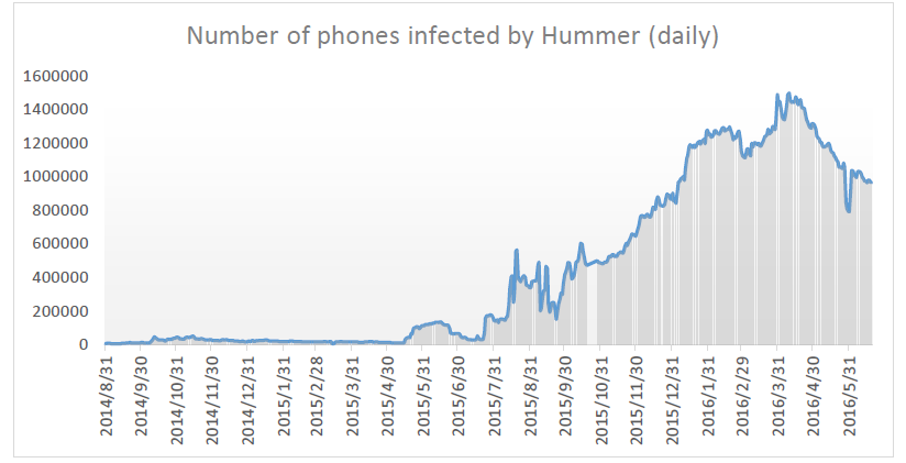 Hummer Android malware already infected millions of devices