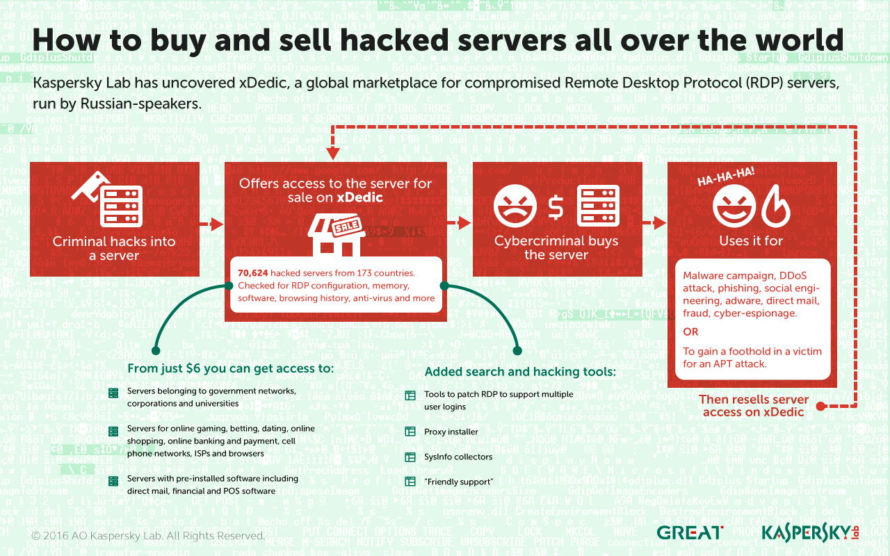 The xDedic marketplace is selling over 70,000 hacked Servers