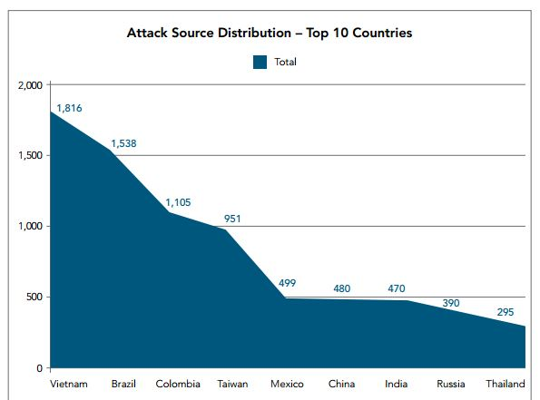 Akamay Threat Advisory – Evolution of DDoS attacks