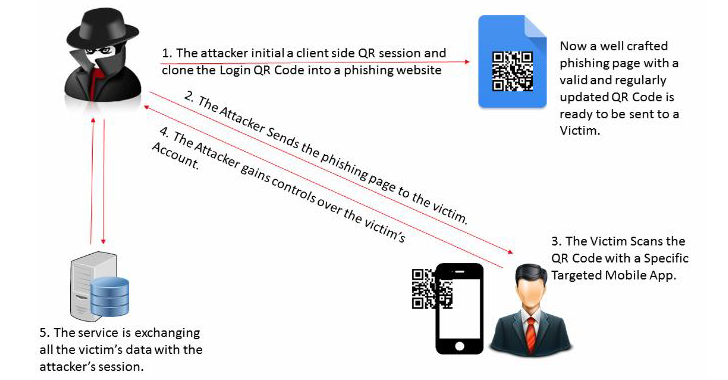 QRLJacking — How to bypass QR Code Based Login System