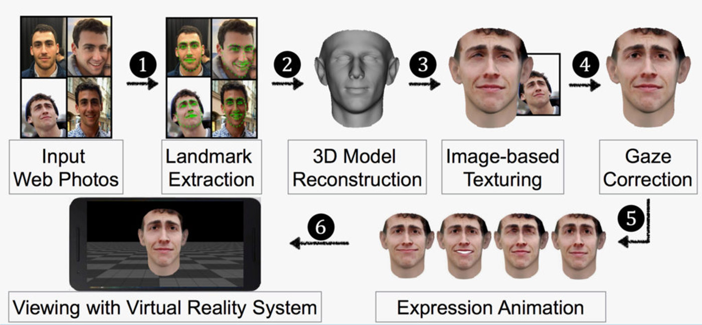 3D models based on Facebook images can fool Facial recognition systems