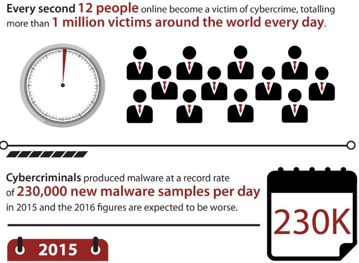 Global cost of cybercrime will grow from $3 trillion in 2015 to $6 trillion annually by 2021