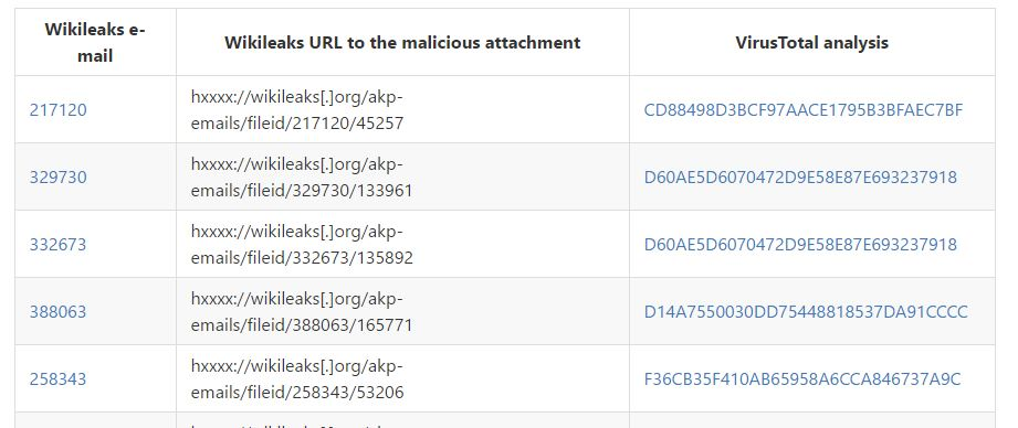 Emails among dumps published by Wikileaks includes 300+ malware
