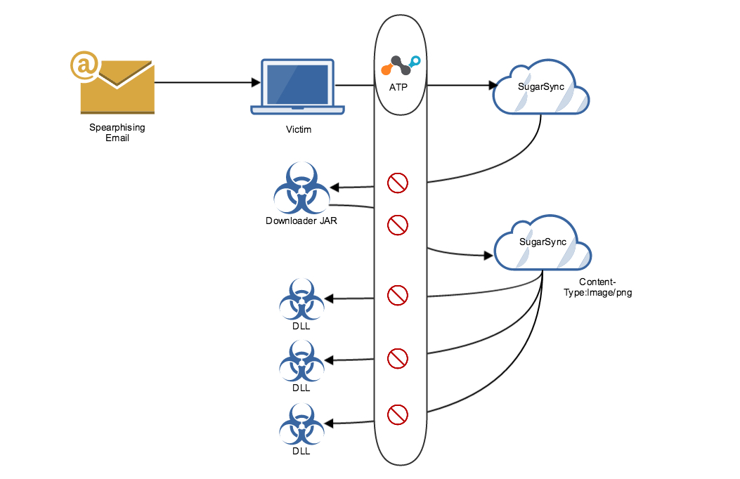 CloudFanta Malware Steals Banking Information Via Cloud Storage Apps