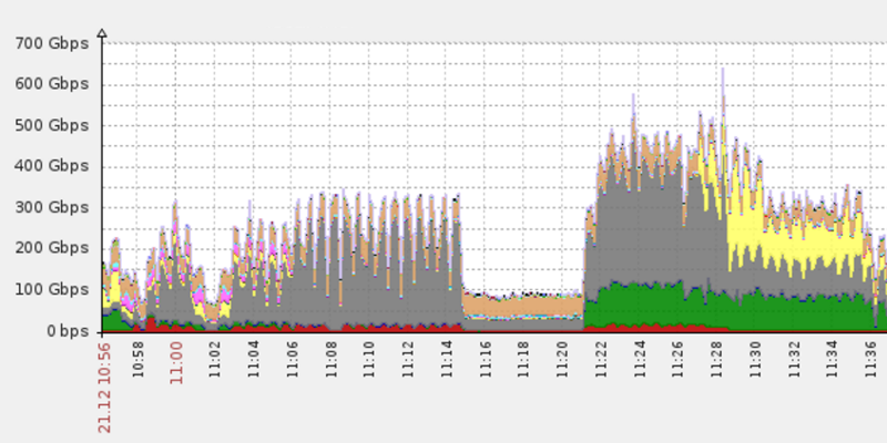 The Leet Botnet powered a 650 Gbps DDoS attack before Christmas