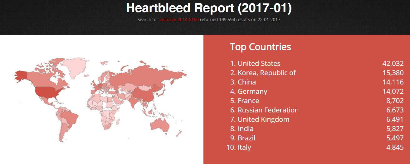 Roughly 200,000 Devices still affected by the Heartbleed vulnerability