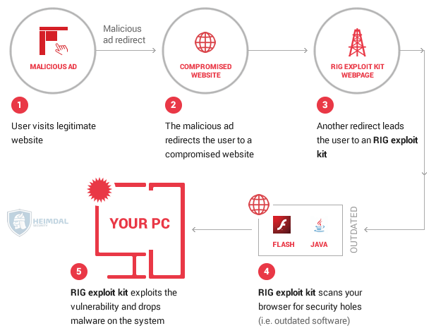 New campaign leverages RIG Exploit kit to deliver the Cerber Ransomware