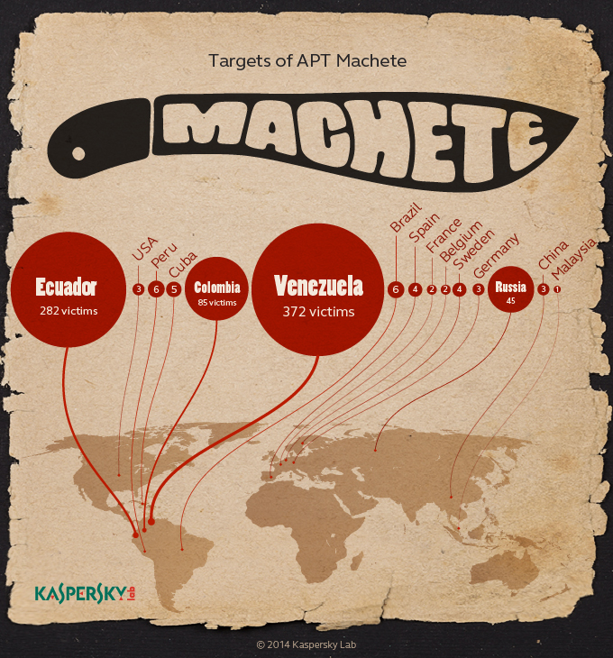 Machete espionage campaign continues to target LATAM countries