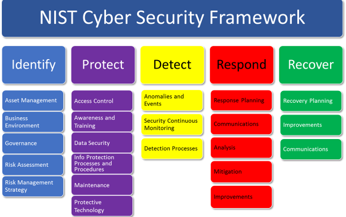 Introduction to the nist cybersecurity framework for a for Security policy framework template