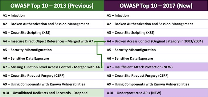2017 Owasp Top 10 Is Out You Can Submit Your Comment Until June