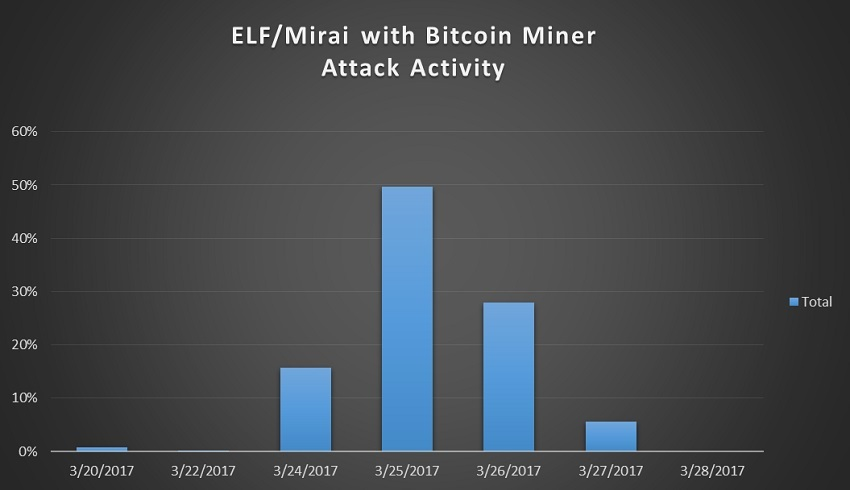 The Mirai botnet is back and includes a Bitcoin Mining component