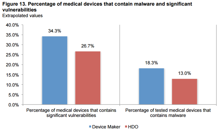 Insecure Medical devices are enlarging surface of attacks for organizations
